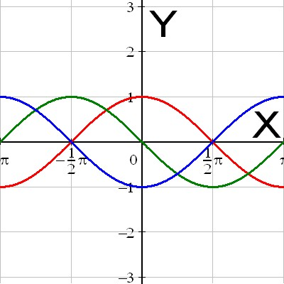 The cosine function with its first and second derivative