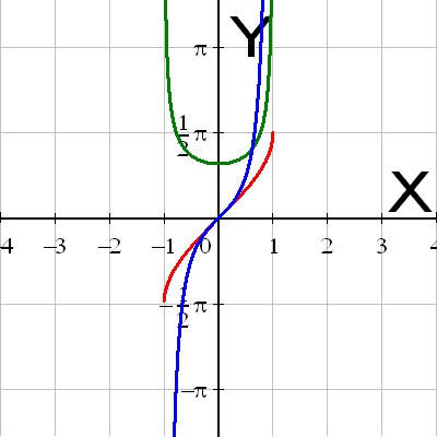 The arcsine function with its first and second derivative