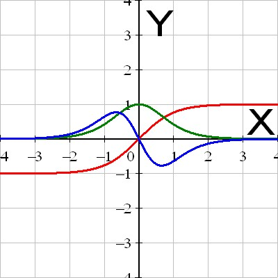 The hyperbolic tangent with its first and second derivative