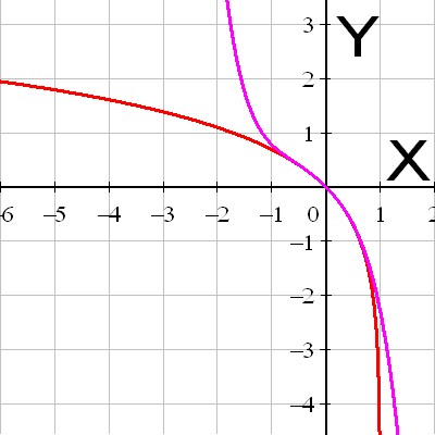 Graph of ln(1-x) with Taylor polynomial of degree 5 around 0