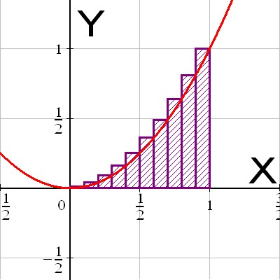 Graph of the square function with an illustration of upper sums