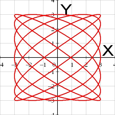 Lissajous image as example of parameter equation