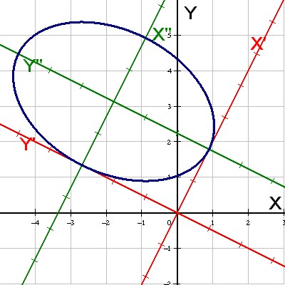 Example of an ellipse with corresponding axes
