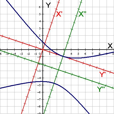 Example of a hyperbola with corresponding axes